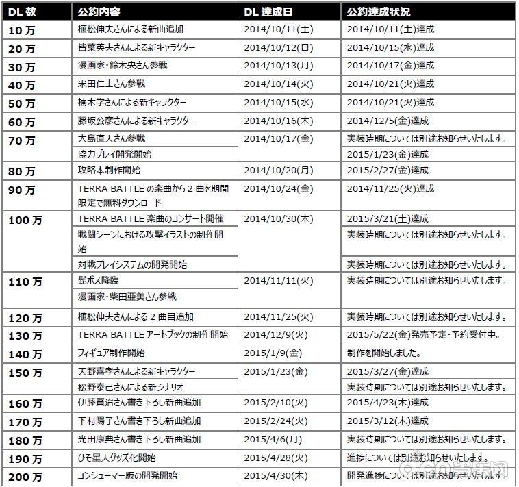 """《特拉之战》发布前官方公布的""""下载人数达成计划"""""""