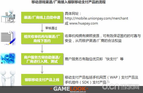 中国移动游戏第三方支付服务白皮书