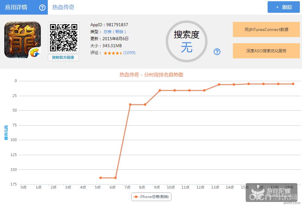 热血传奇手游版》登畅销榜TOP3盛大成功借了大数据这场东风?