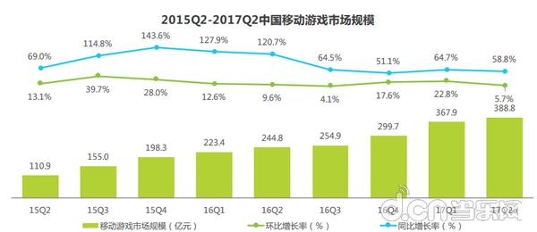 2017Q2網路遊戲市場規模達594億元:移動遊戲佔388.8億元
